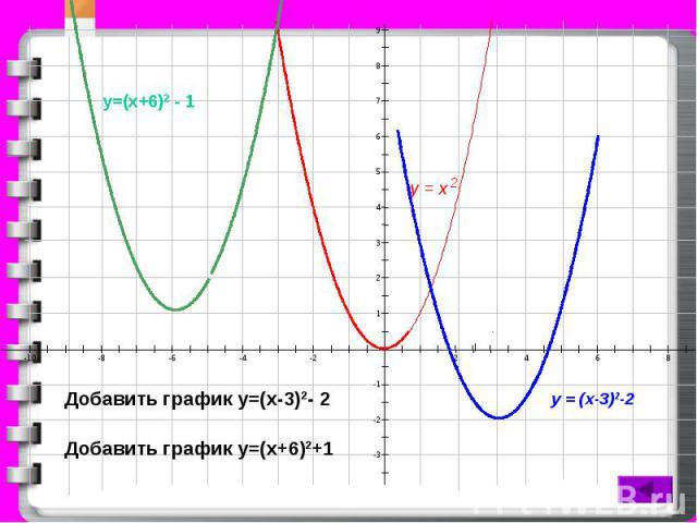 9 8 7 6 5 4 3 2 1 -1 -2 -3 -10 -8 -6 -4 -2 2 4 6 8 у = х 2 у = (х-3)2-2 Добавить график у=(х-3)2- 2 Добавить график у=(х+6)2+1 у=(х+6)2 - 1