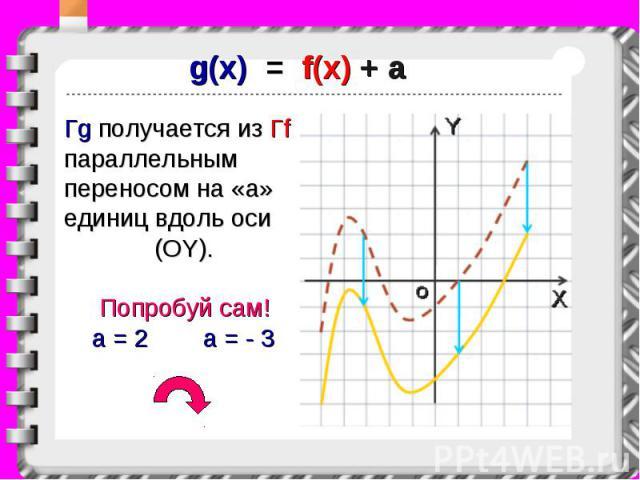 g(x) = f(x) + a Гg получается из Гf параллельным переносом на «a» единиц вдоль оси (OY). Попробуй сам! a = 2 a = - 3