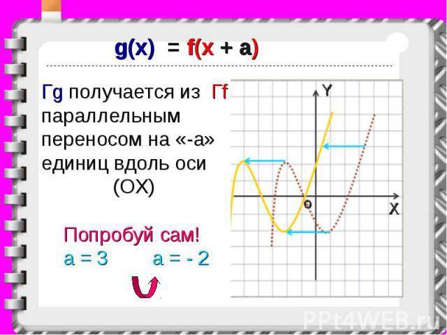 g(x) = f(x + a) Гg получается из Гf параллельным переносом на «-a» единиц вдоль оси (ОХ) Попробуй сам! a = 3 a = - 2