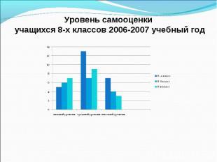 Уровень самооценки учащихся 8-х классов 2006-2007 учебный год