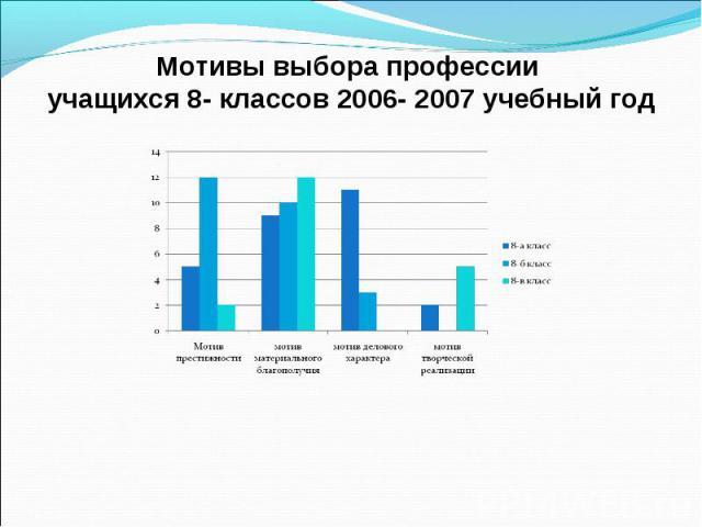 Мотивы выбора профессии учащихся 8- классов 2006- 2007 учебный год