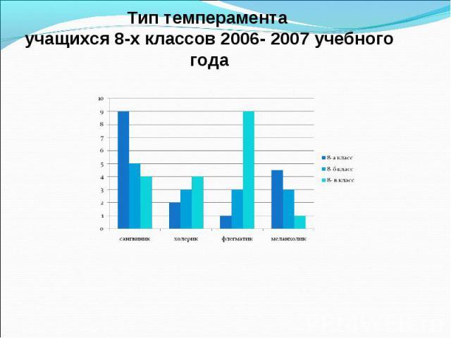Тип темперамента учащихся 8-х классов 2006- 2007 учебного года
