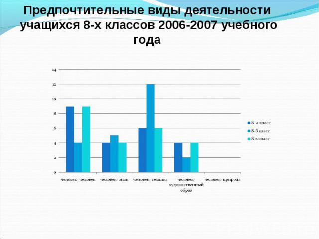 Предпочтительные виды деятельности учащихся 8-х классов 2006-2007 учебного года