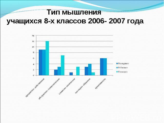 Тип мышления учащихся 8-х классов 2006- 2007 года