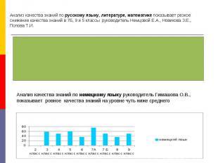Анализ качества знаний по русскому языку, литературе, математике показывает резк