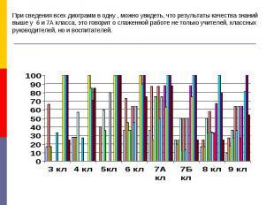 При сведения всех диограмм в одну , можно увидеть, что результаты качества знани