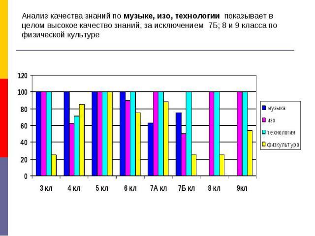 Анализ качества знаний по музыке, изо, технологии показывает в целом высокое качество знаний, за исключением 7Б; 8 и 9 класса по физической культуре