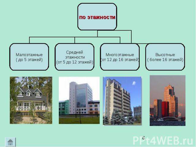 по этажности Малоэтажные ( до 5 этажей) Средней этажности (от 5 до 12 этажей) Многоэтажные (от 12 до 16 этажей) Высотные ( более 16 этажей)