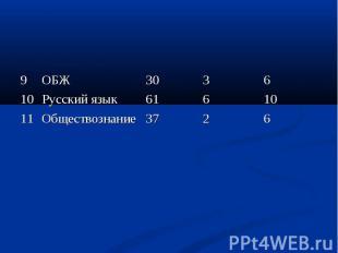 9 ОБЖ 30 3 6 10 Русский язык 61 6 10 11 Обществознание 37 2 6