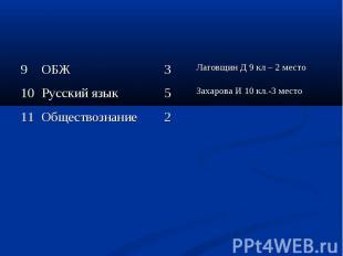 9 ОБЖ 3 Лаговщин Д 9 кл – 2 место 10 Русский язык 5 Захарова И 10 кл.-3 место 11