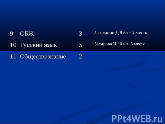 9 ОБЖ 3 Лаговщин Д 9 кл – 2 место 10 Русский язык 5 Захарова И 10 кл.-3 место 11 Обществознание 2