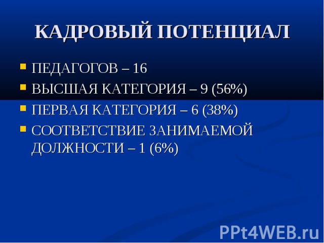 КАДРОВЫЙ ПОТЕНЦИАЛ ПЕДАГОГОВ – 16 ВЫСШАЯ КАТЕГОРИЯ – 9 (56%) ПЕРВАЯ КАТЕГОРИЯ – 6 (38%) СООТВЕТСТВИЕ ЗАНИМАЕМОЙ ДОЛЖНОСТИ – 1 (6%)