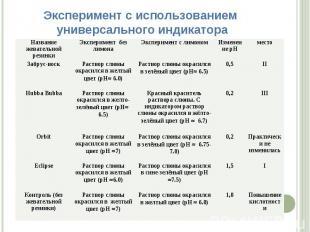 Эксперимент с использованием универсального индикатора Название жевательной рези