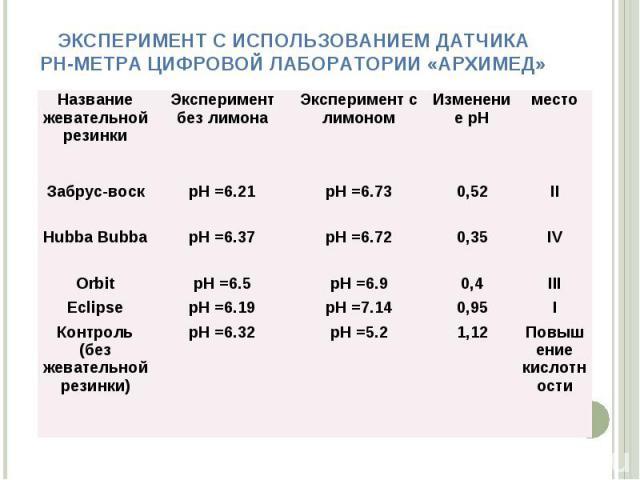 ЭКСПЕРИМЕНТ С ИСПОЛЬЗОВАНИЕМ ДАТЧИКА РН-МЕТРА ЦИФРОВОЙ ЛАБОРАТОРИИ «АРХИМЕД» Название жевательной резинки Эксперимент без лимона Эксперимент с лимоном Изменение pH место Забрус-воск рН =6.21 рН =6.73 0,52 II Hubba Bubba рН =6.37 рН =6.72 0,35 IV Orb…