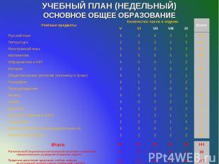 УЧЕБНЫЙ ПЛАН (НЕДЕЛЬНЫЙ) ОСНОВНОЕ ОБЩЕЕ ОБРАЗОВАНИЕ Учебные предметы Количество