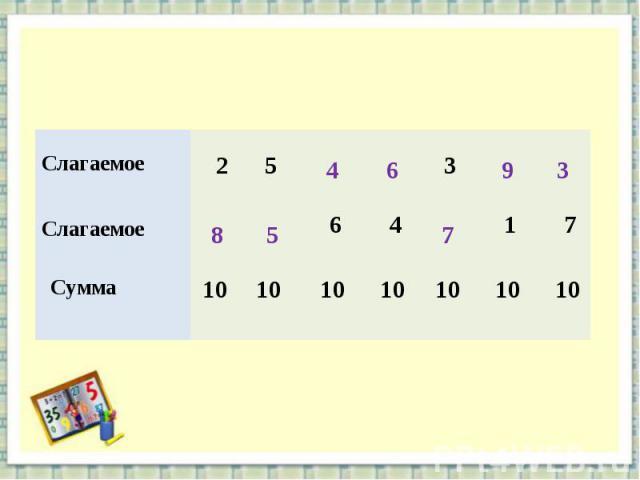 Слагаемое 2 5 3 Слагаемое 6 4 1 7 Сумма 10 10 10 10 10 10 10 8 5 4 6 7 9 3