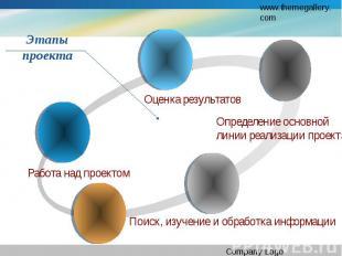 Этапы проекта . Оценка результатов Определение основной линии реализации проекта