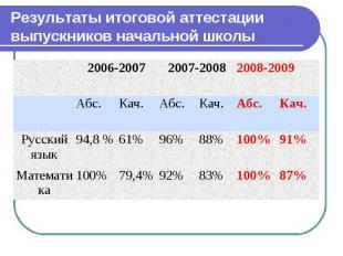 Результаты итоговой аттестации выпускников начальной школы 2006-2007 2007-2008 2