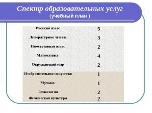 Спектр образовательных услуг (учебный план ) Русский язык 5 Литературное чтение