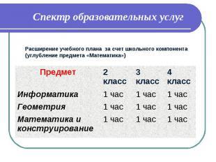 Спектр образовательных услуг Предмет 2 класс 3 класс 4 класс Информатика 1 час 1