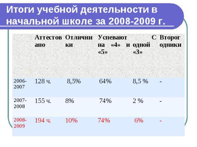 Итоги учебной деятельности в начальной школе за 2008-2009 г. Аттестовано Отличники Успевают на «4» и «5» С одной «3» Второгодники 2006-2007 128 ч. 8,5% 64% 8,5 % - 2007-2008 155 ч. 8% 74% 2 % - 2008-2009 194 ч. 10% 74% 6% -