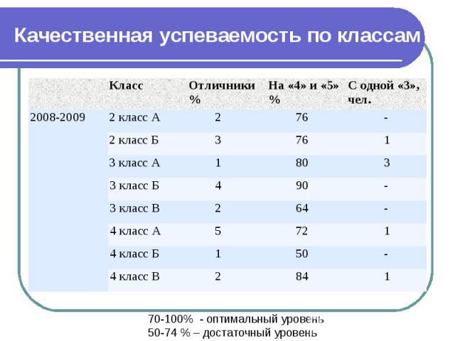 Качественная успеваемость по классам Класс Отличники % На «4» и «5» % С одной «3», чел. 2008-2009 2 класс А 2 76 - 2 класс Б 3 76 1 3 класс А 1 80 3 3 класс Б 4 90 - 3 класс В 2 64 - 4 класс А 5 72 1 4 класс Б 1 50 - 4 класс В 2 84 1 70-100% - оптим…