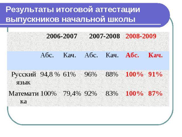 Результаты итоговой аттестации выпускников начальной школы 2006-2007 2007-2008 2008-2009 Абс. Кач. Абс. Кач. Абс. Кач. Русский язык 94,8 % 61% 96% 88% 100% 91% Математика 100% 79,4% 92% 83% 100% 87%