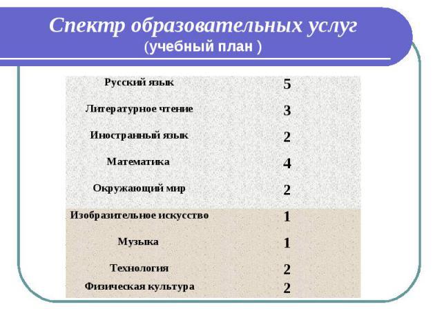 Спектр образовательных услуг (учебный план ) Русский язык 5 Литературное чтение 3 Иностранный язык 2 Математика 4 Окружающий мир 2 Изобразительное искусство 1 Музыка 1 Технология 2 Физическая культура 2