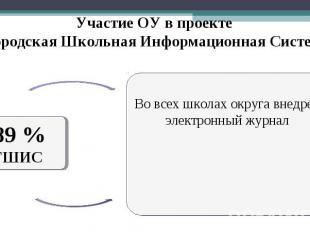 Участие ОУ в проекте «Городская Школьная Информационная Система» 89 % ГШИС Во вс