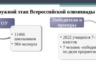 Окружной этап Всероссийской олимпиады 71 ОУ 11466 школьников 984 эксперта Победи