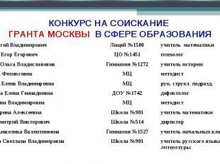 КОНКУРС НА СОИСКАНИЕ ГРАНТА МОСКВЫ В СФЕРЕ ОБРАЗОВАНИЯ Буфеев Сергей Владимирови