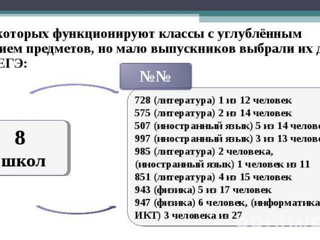 8 школ 728 (литература) 1 из 12 человек 575 (литература) 2 из 14 человек 507 (иностранный язык) 5 из 14 человек 997 (иностранный язык) 3 из 13 человек 985 (литература) 2 человека, (иностранный язык) 1 человек из 11 851 (литература) 4 из 15 человек 9…