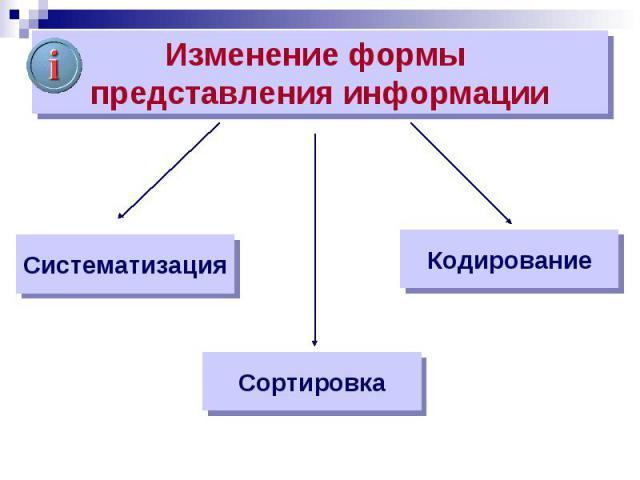 Систематизация Сортировка Кодирование Изменение формы представления информации