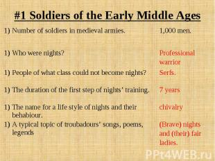 #1 Soldiers of the Early Middle Ages Number of soldiers in medieval armies.1,000