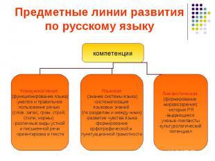 компетенции Коммуникативная (функционирование языка) -умелое и правильное пользо