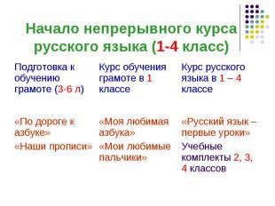 Курс русского языка в 1 – 4 классе Курс обучения грамоте в 1 классе Подготовка к