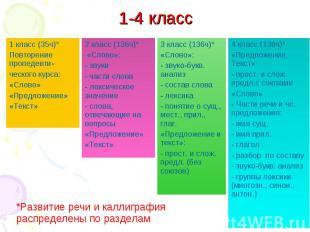 1 класс (35ч)* Повторение пропедевти- ческого курса: «Слово» «Предложение» «Текс