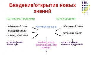 Языковой материал Учебник, метод. рекомендации, свои примеры - побуждающий диало