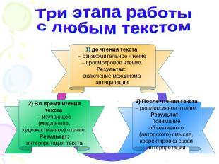 3) После чтения текста – рефлексивное чтение. Результат: понимание объективного
