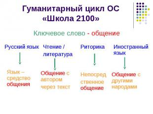 Риторика Чтение / литература Русский язык Непосред ственное общение Общение с ав