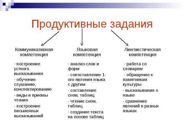 Коммуникативная компетенция Языковая компетенция Лингвистическая компетенция - построение устного высказывания - обучение слушанию, конспектированию - виды и приемы чтения - построение письменных высказываний - анализ слов и форм - сопоставление 1-о…