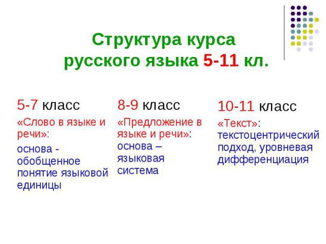 5-7 класс «Слово в языке и речи»: основа - обобщенное понятие языковой единицы 8-9 класс «Предложение в языке и речи»: основа – языковая система 10-11 класс «Текст»: текстоцентрический подход, уровневая дифференциация Структура курса русского языка …