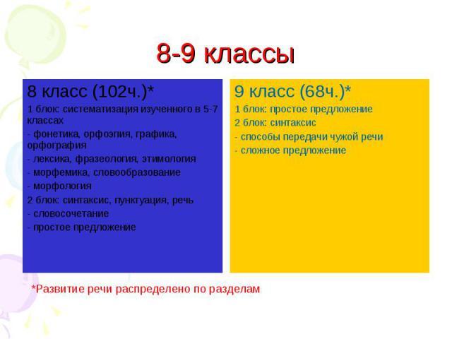 8 класс (102ч.)* 1 блок: систематизация изученного в 5-7 классах - фонетика, орфоэпия, графика, орфография - лексика, фразеология, этимология - морфемика, словообразование - морфология 2 блок: синтаксис, пунктуация, речь - словосочетание - простое п…