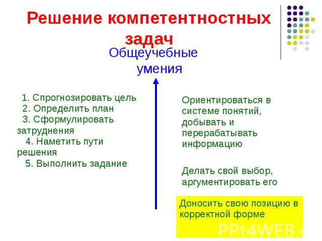 1. Спрогнозировать цель 2. Определить план 3. Сформулировать затруднения 4. Наметить пути решения 5. Выполнить задание Доносить свою позицию в корректной форме Делать свой выбор, аргументировать его Ориентироваться в системе понятий, добывать и пере…