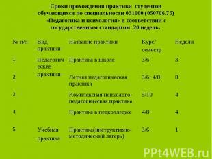 1 3/6 Практика(инструктивно- методический лагерь) Учебная практика 5. 4 4/8 Прак