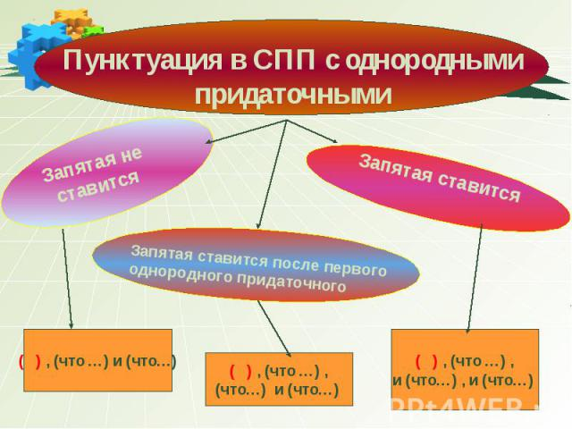 Запятая ставится Запятая ставится после первого однородного придаточного Пунктуация в СПП с однородными придаточными Запятая не ставится ( ) , (что …) и (что…) ( ) , (что …) , (что…) и (что…) ( ) , (что …) , и (что…) , и (что…)