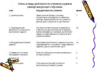 2 Получение инструкций учителя по выполнению д/з каждого уровня. 6. Задание на д