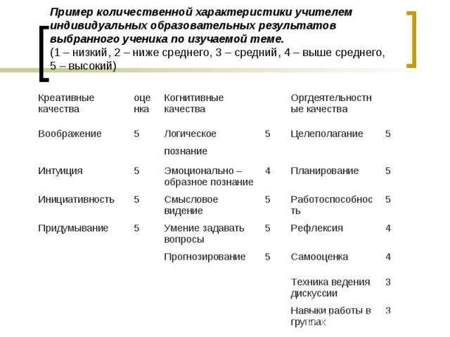 3 Навыки работы в группах 3 Техника ведения дискуссии 4 Самооценка 5 Прогнозирование 4 Рефлексия 5 Умение задавать вопросы 5 Придумывание 5 Работоспособность 5 Смысловое видение 5 Инициативность 5 Планирование 4 Эмоционально – образное познание 5 Ин…