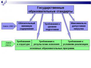 Государственные образовательные стандарты Обязательный минимум содержания Требов