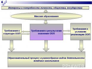 Требования к структуре ООП Требования к результатам освоения ООП Требования к ус